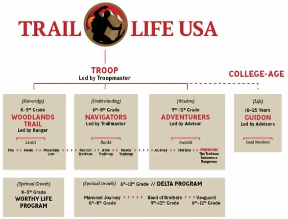 Trail Life USA Structure
